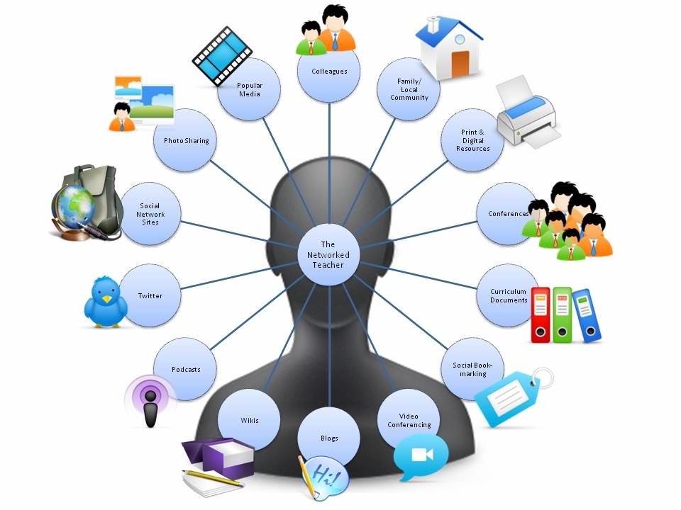 technology resources for teachers clta14 presentation thinking about